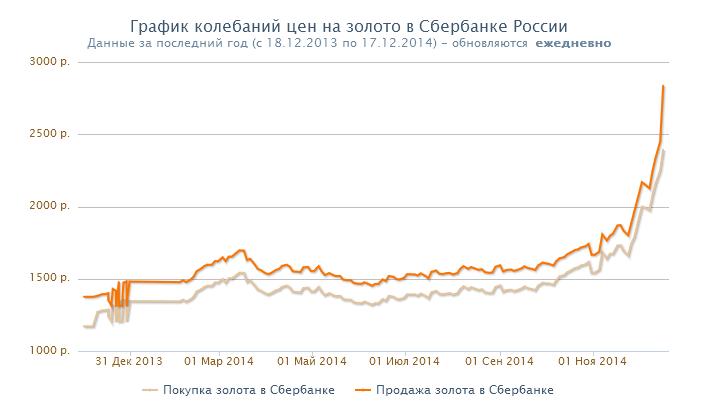 график курса золота сбербанк