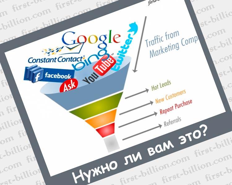 Продающая страница и контекстная реклама как инструмент для продаж
