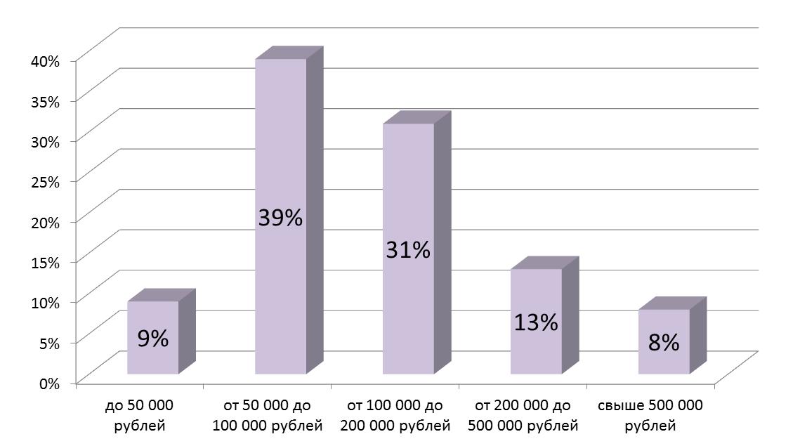 Статистика по лидерам агентских сетей